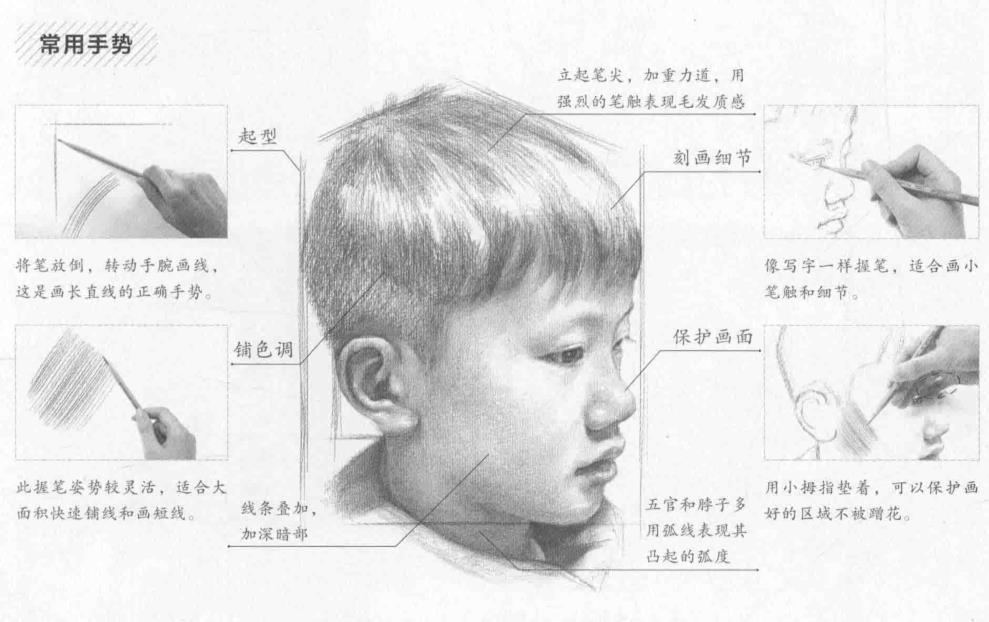如何掌握人物肖像素描的基本功
